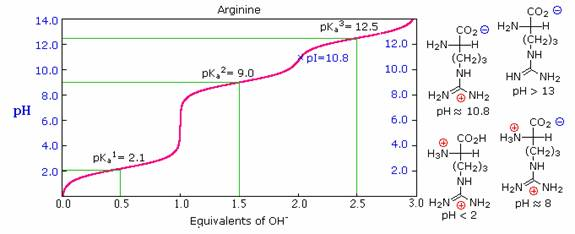 titration calculation